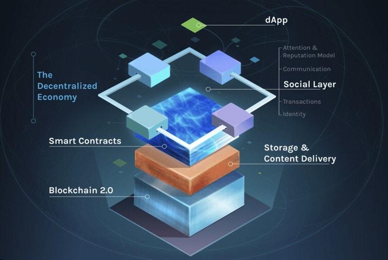 rsz_blockchain_de_3eme_generation