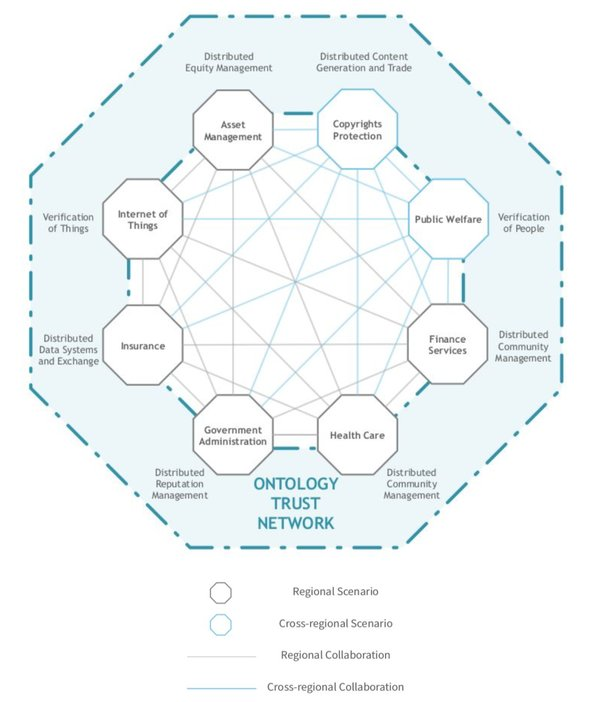 rsz_ontology_trust_network