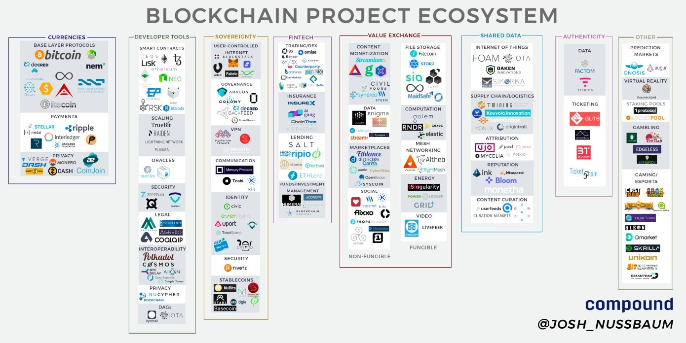applications et industries projets blockchain