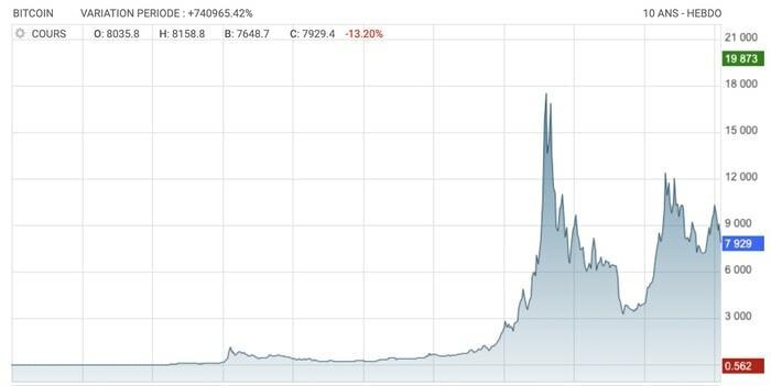 cours actuel du bitcoin