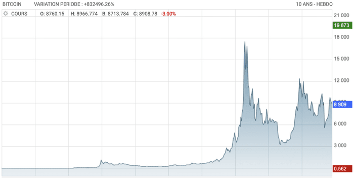 prix du bitcoin sur les 10 dernieres années
